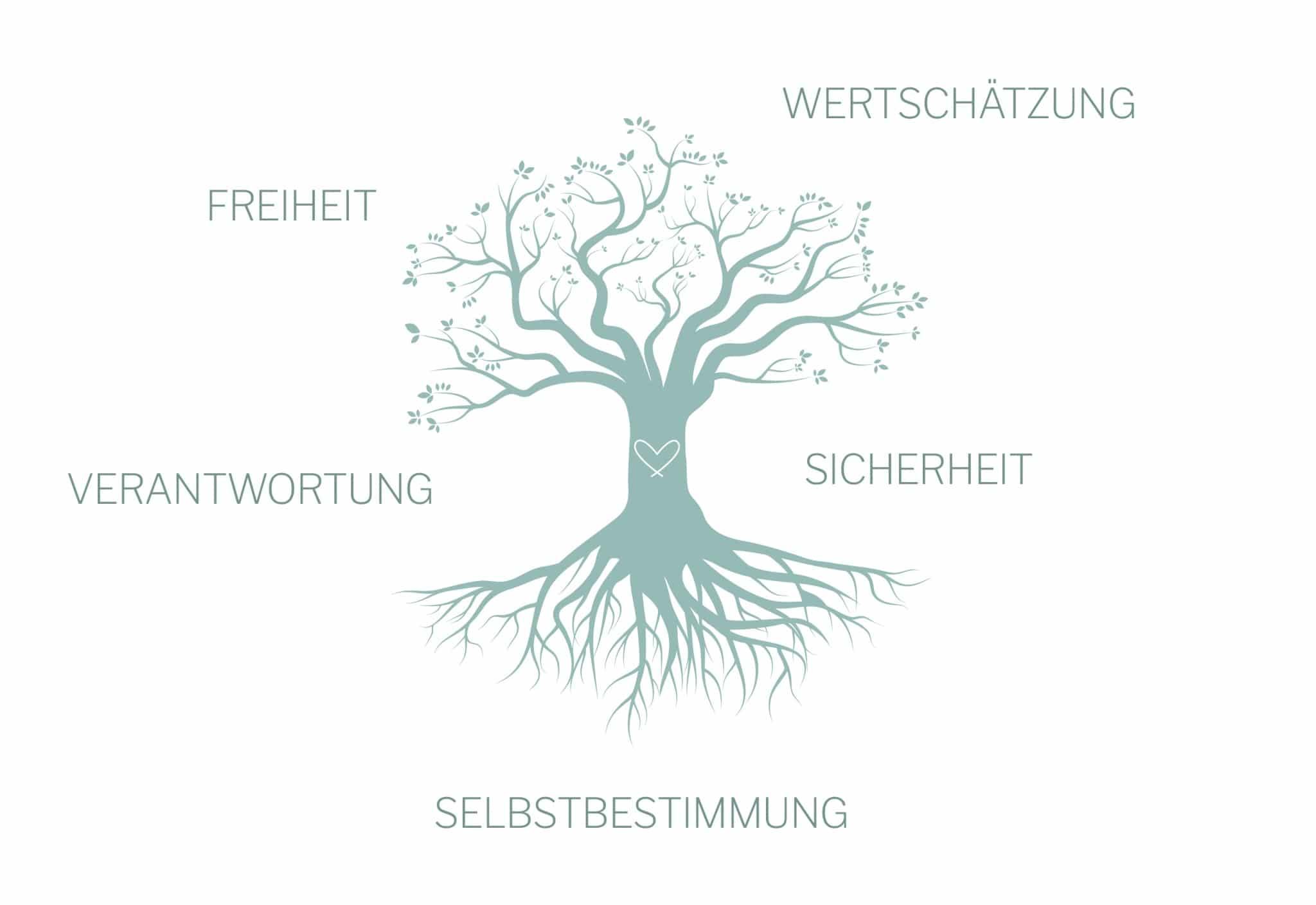 Illustration: Wertebaum